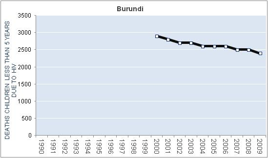burundi-hiv-aids-deaths-children