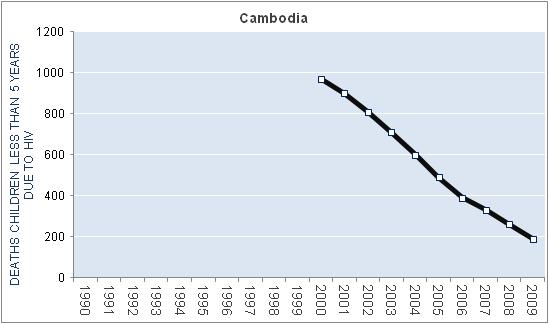 HIV, AIDS and general life expectancy statistis for Cambodia.