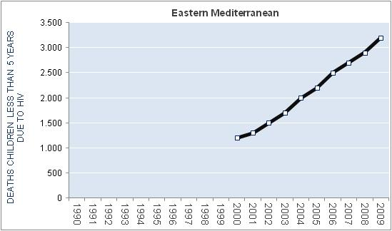 eastern-mediterranean-hiv-aids-deaths-children