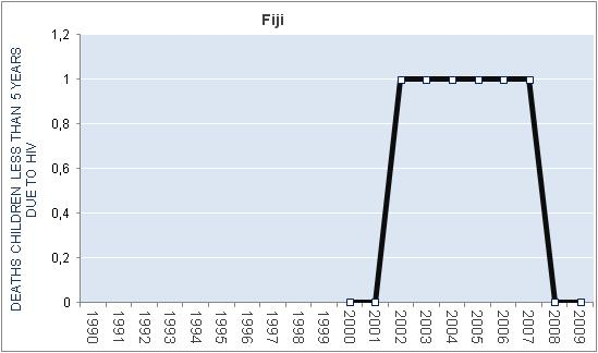 fiji-hiv-aids-deaths-children