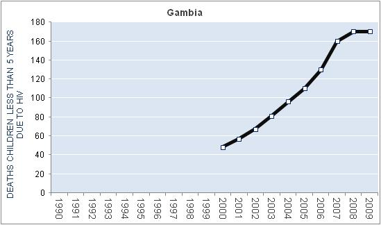 gambia-hiv-aids-deaths-children