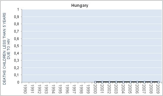 hungary-hiv-aids-deaths-children