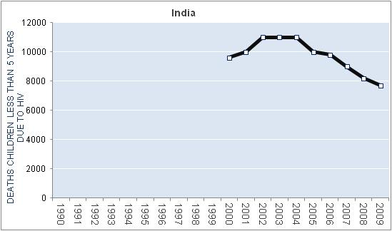 india-hiv-aids-deaths-children