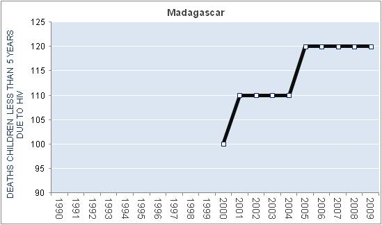 madagascar-hiv-aids-deaths-children