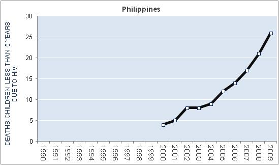 philippines-hiv-aids-deaths-children