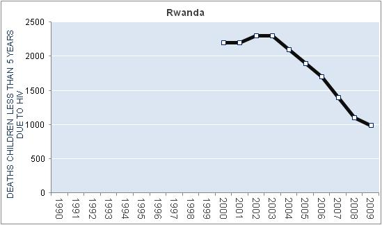 rwanda-hiv-aids-deaths-children