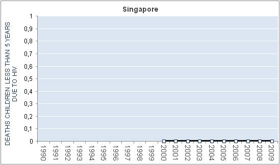 singapore-hiv-aids-deaths-children