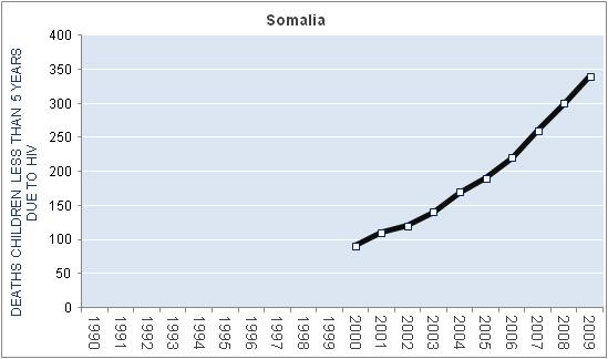 somalia-hiv-aids-deaths-children