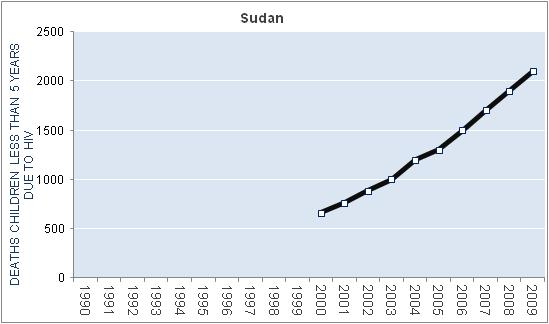 sudan-hiv-aids-deaths-children