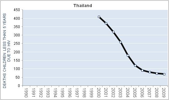 thailand-hiv-aids-deaths-children