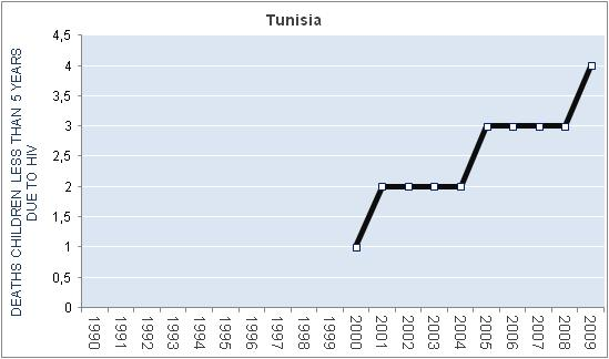 tunisia-hiv-aids-deaths-children