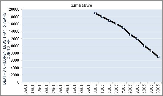 zimbabwe-hiv-aids-deaths-children