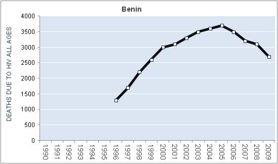benin-hiv-aids-deaths