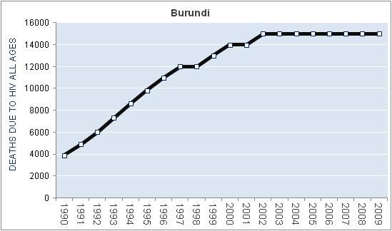burundi-hiv-aids-deaths