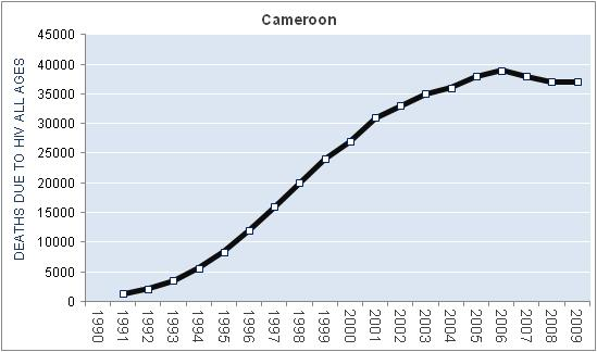 cameroon-hiv-aids-deaths