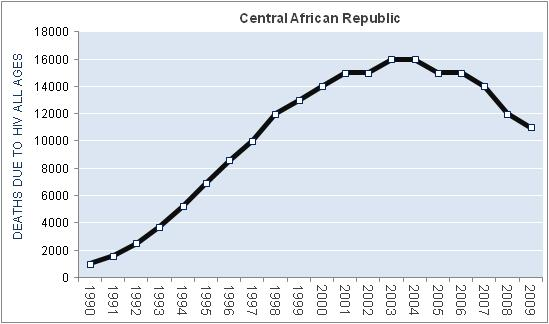 central-african-republic-hiv-aids-deaths
