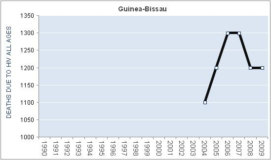 guinea-bissau-hiv-aids-deaths