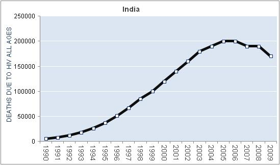 india-hiv-aids-deaths