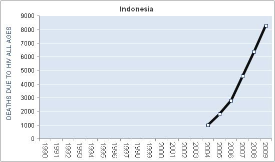 indonesia-hiv-aids-deaths