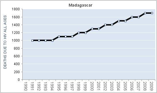 madagascar-hiv-aids-deaths