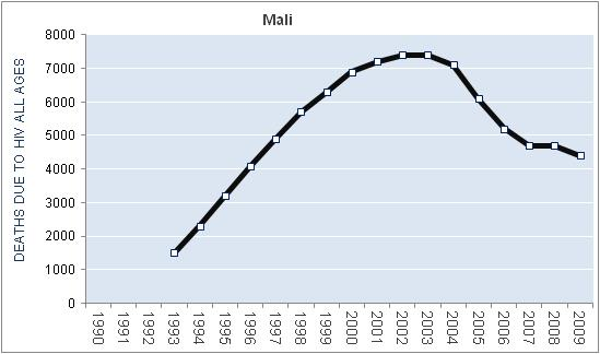 mali-hiv-aids-deaths
