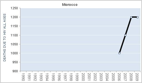 morocco-hiv-aids-deaths
