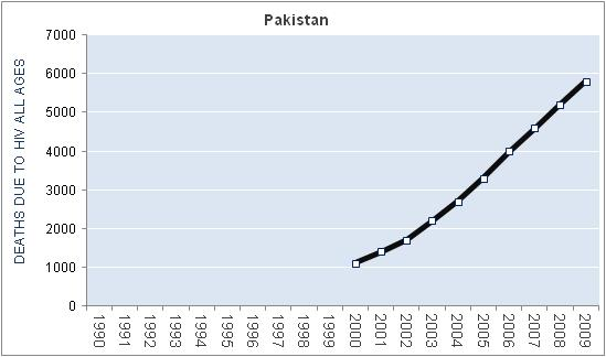pakistan-hiv-aids-deaths