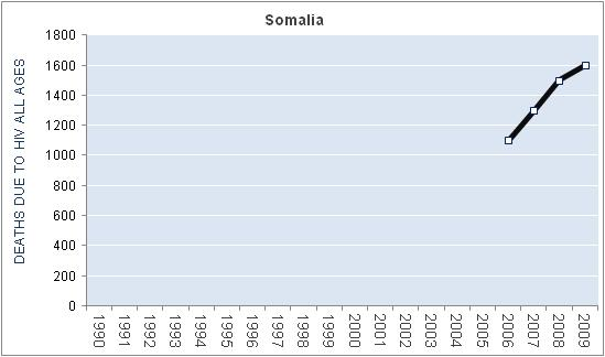 somalia-hiv-aids-deaths