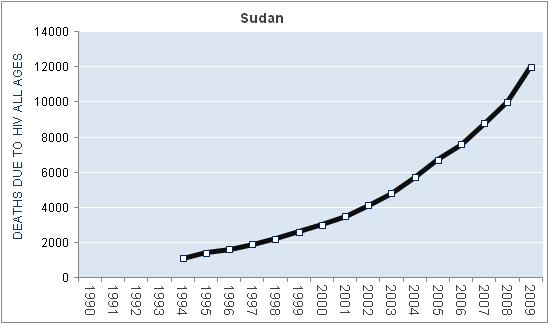 sudan-hiv-aids-deaths