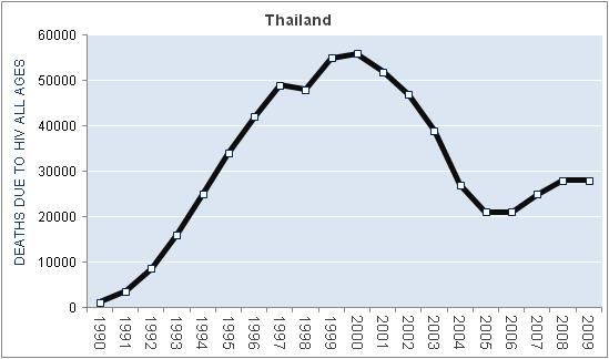 thailand-hiv-aids-deaths