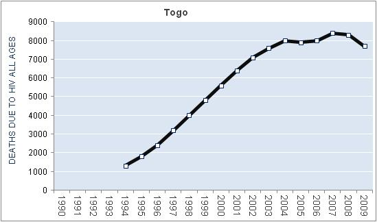 togo-hiv-aids-deaths