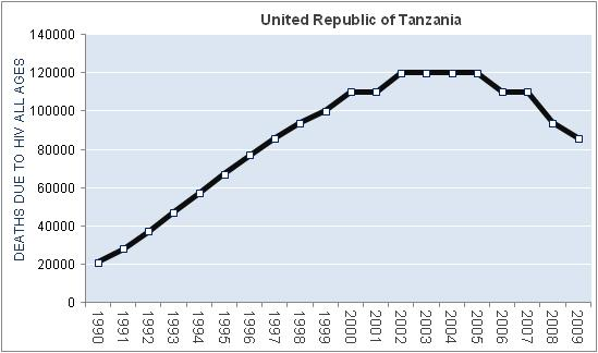 united-republic-of-tanzania-hiv-aids-deaths
