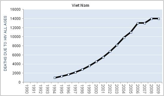 viet-nam-hiv-aids-deaths