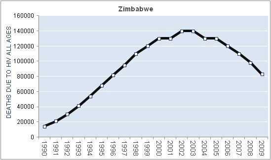 zimbabwe-hiv-aids-deaths