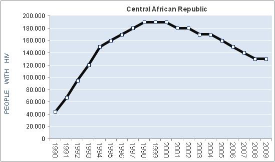 central-african-republic-HIV