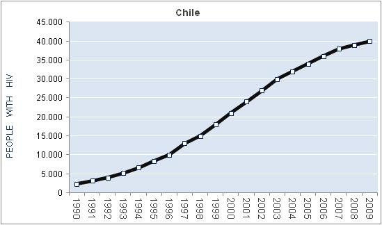 how to call a number in chile