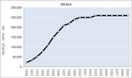 hiv aids and general life expectancy statistis for ghana
