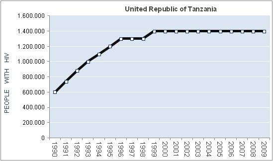 united-republic-of-tanzania-HIV