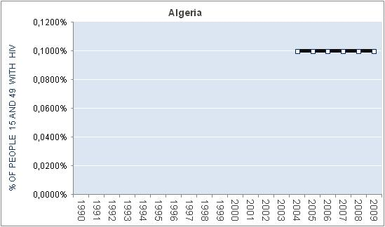 algeria-percentage-HIV