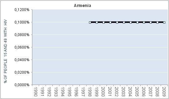 armenia-percentage-HIV