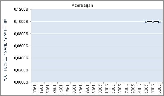 azerbaijan-percentage-HIV
