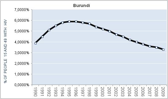 burundi-percentage-HIV