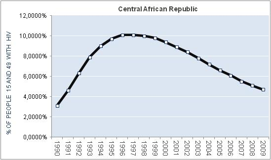 central-african-republic-percentage-HIV
