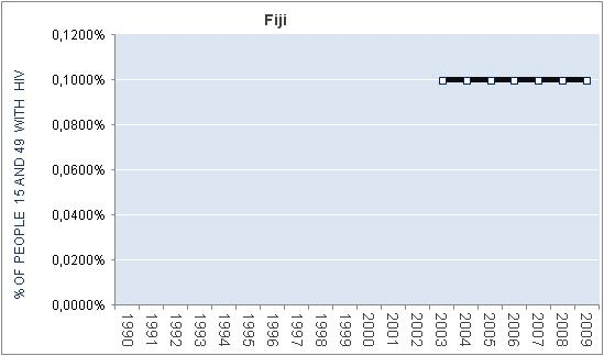 fiji-percentage-HIV