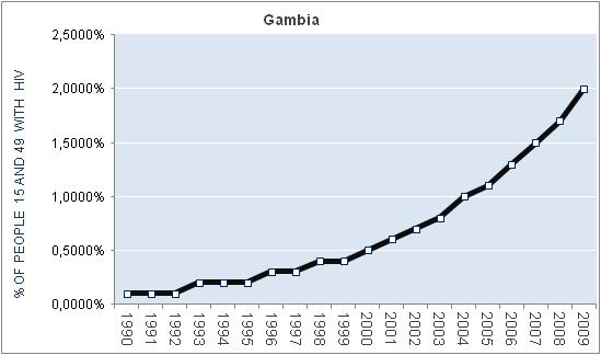 gambia-percentage-HIV
