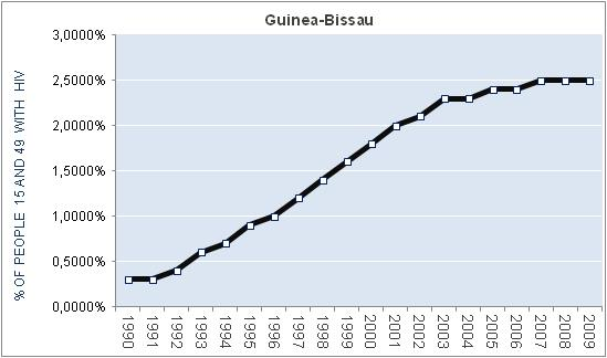 guinea-bissau-percentage-HIV