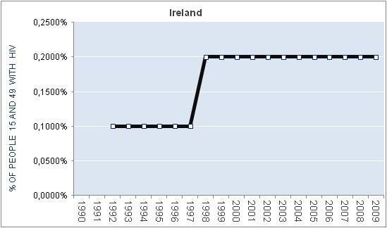 ireland-percentage-HIV