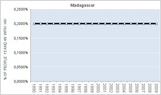madagascar-percentage-HIV