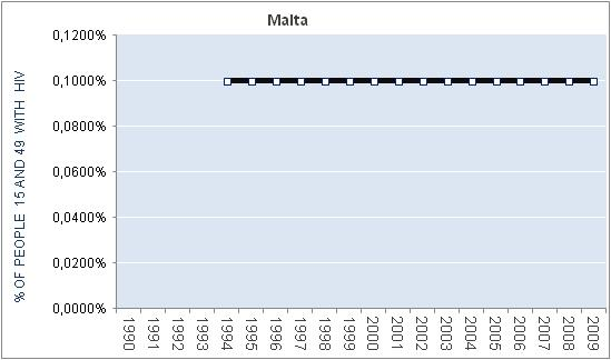 malta-percentage-HIV