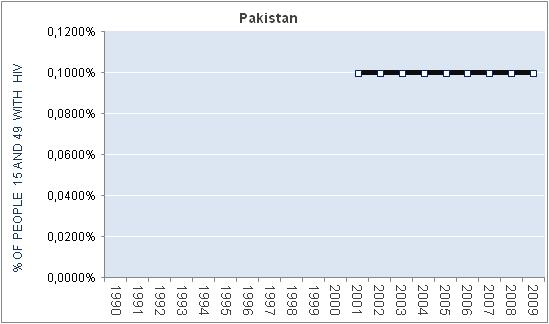 pakistan-percentage-HIV